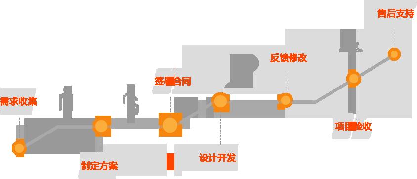 业聚质合作流程